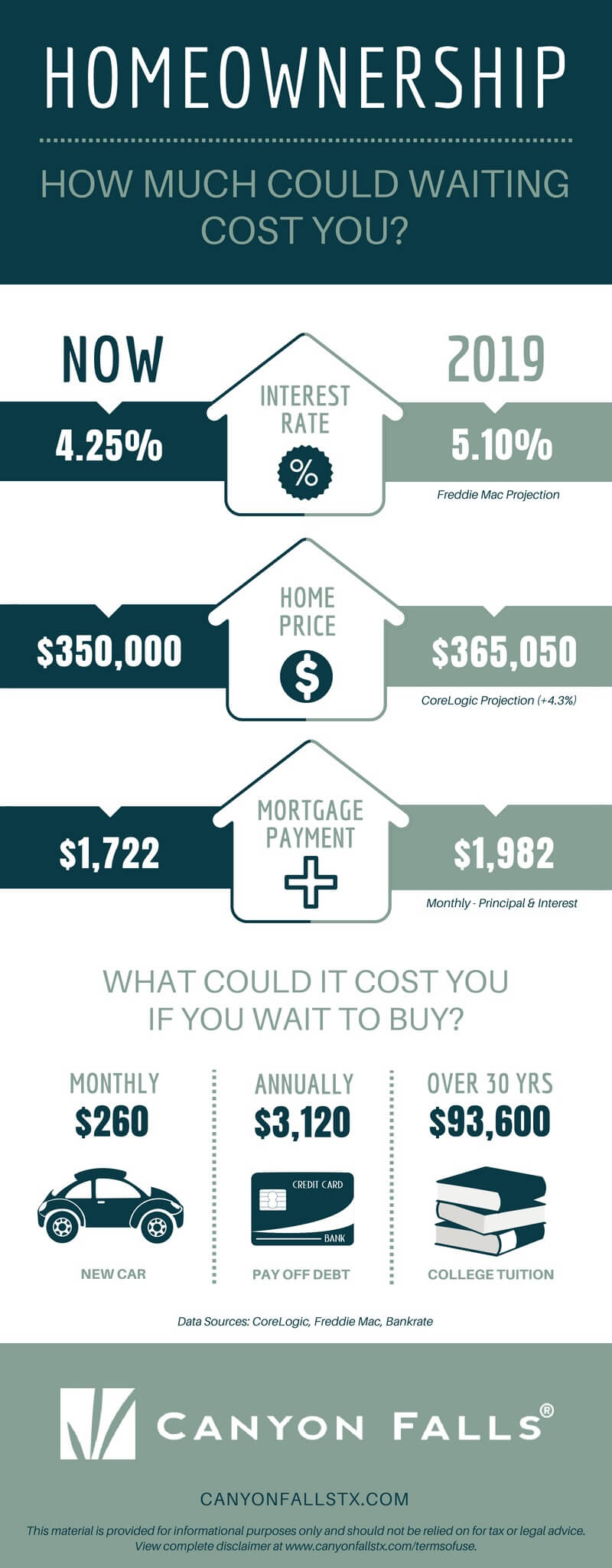 How much does it cost to wait to buy a new home infographic